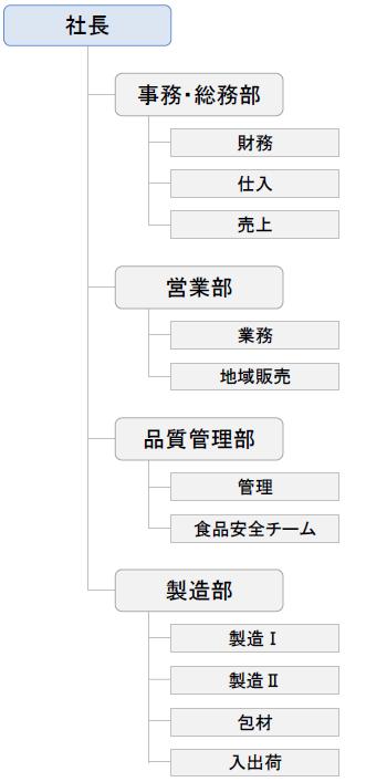 ジョウシンMEATの組織図